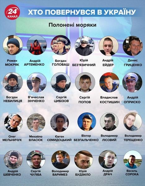 Відбувся обмін полоненими між Україною та РФ. Фото. Відео